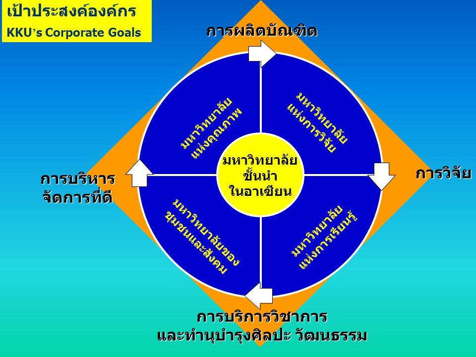 มหาวิทยาลัย ชั้นนำ ในอาเซียน มหาวิทยาลัย แห่งคุณภาพ มหาวิทยาลัยของ ชุมชนและสังคม มหาวิทยาลัย แห่งการเรียนรู้ มหาวิทยาลัย แห่งการวิจัย การผลิตบัณฑิต กา