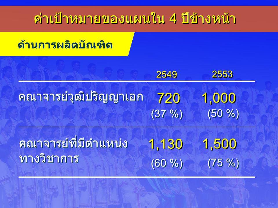ค่าเป้าหมายของแผนใน 4 ปีข้างหน้า ด้านการผลิตบัณฑิต คณาจารย์วุฒิปริญญาเอก คณาจารย์ที่มีตำแหน่ง ทางวิชาการ คณาจารย์ที่มีตำแหน่ง ทางวิชาการ 720 1,000 (37