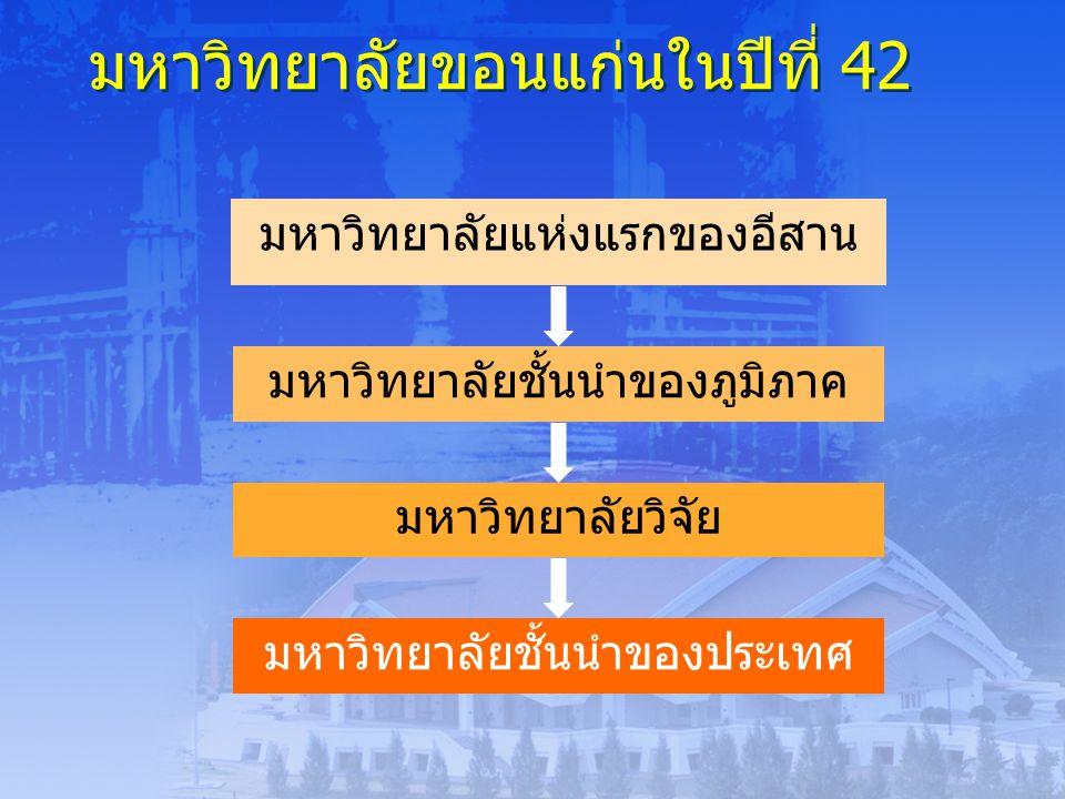 ประเด็นยุทธศาสตร์ที่ 5 : การบริการวิชาการที่เสริมสร้างการพัฒนาที่ยั่งยืน ประเด็นยุทธศาสตร์ที่ 5 : การบริการวิชาการที่เสริมสร้างการพัฒนาที่ยั่งยืน 14 กลยุทธ์ 1.แผนแม่บทและแผนปฏิบัติการ 2.หน่วยงานกลางให้มีภารกิจครอบคลุม 3.จัดระเบียบการรับงานบริการวิชาการ 4.พัฒนาบุคลากรหรือระบบงาเชื่อมโยงการบริการนของส่วนราชการต่างๆ 5.เครือข่ายความร่วมมือกับภาคธุรกิจและอุตสาหกรรม 6.มีส่วนร่วมหรือช่วยเหลือกิจกรรมของจังหวัด 7.กรรมการองค์กรภายนอก