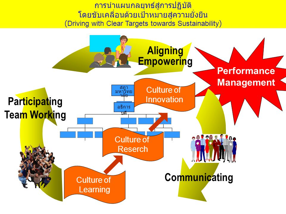 Aligning Empowering สภา มหาวิทย าลัย อธิการ บดี Performance Management Participating Team Working Culture of Learning Culture of Reserch Culture of In
