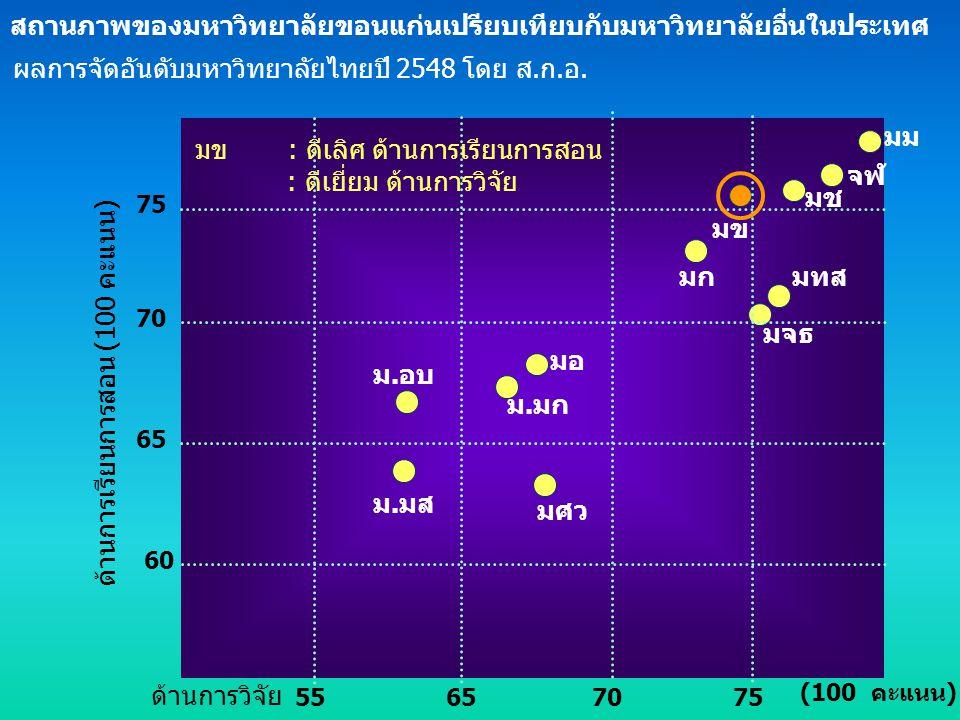 ผลการจัดอันดับมหาวิทยาลัยไทยปี 2548 โดย ส.ก.อ. ด้านการเรียนการสอน (100 คะแนน) (100 คะแนน) มม จฬ มข มข : ดีเลิศ ด้านการเรียนการสอน : ดีเยี่ยม ด้านการวิ