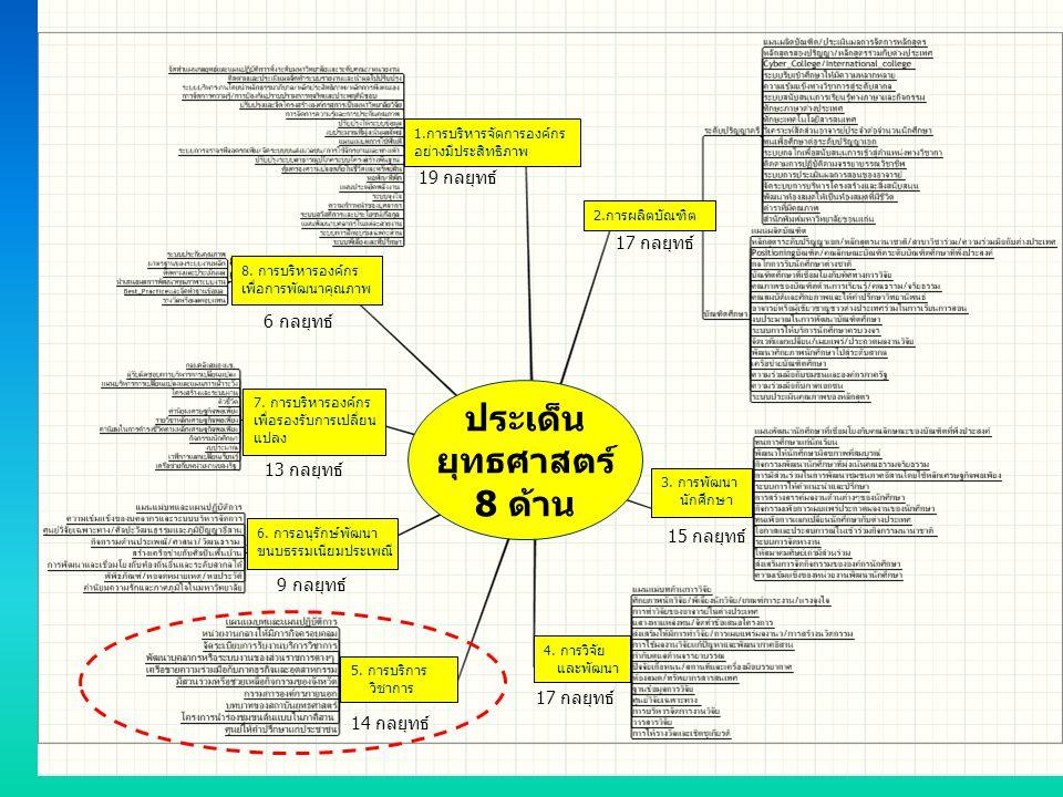 ประเด็น ยุทธศาสตร์ 8 ด้าน 1.การบริหารจัดการองค์กร อย่างมีประสิทธิภาพ 19 กลยุทธ์ 2.การผลิตบัณฑิต 17 กลยุทธ์ 3. การพัฒนา นักศึกษา 15 กลยุทธ์ 4. การวิจัย