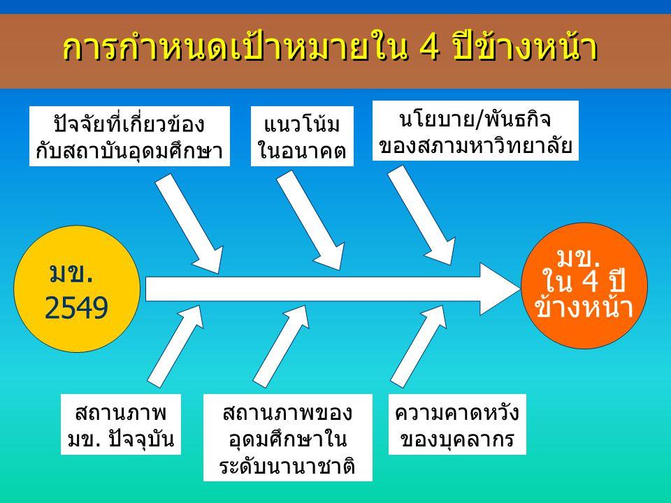 1.การบริหารจัดการองค์กร อย่างมีประสิทธิภาพ 2.