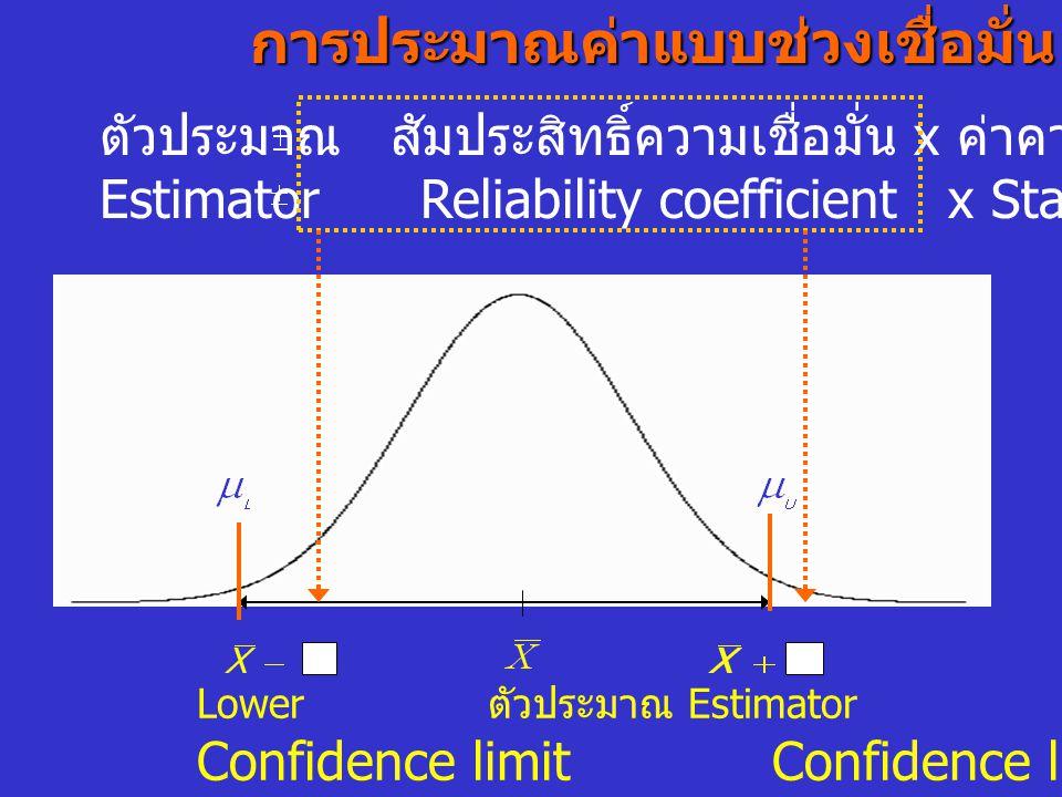 การประมาณค่าแบบช่วงเชื่อมั่น ตัวประมาณ สัมประสิทธิ์ความเชื่อมั่น x ค่าคาดเคลื่อน Estimator Reliability coefficient x Standard Error Lower ตัวประมาณ Es