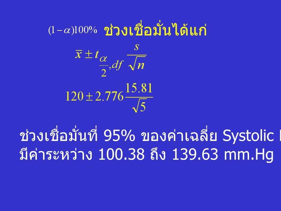 ช่วงเชื่อมั่นได้แก่ ช่วงเชื่อมั่นที่ 95% ของค่าเฉลี่ย Systolic Blood Pressure มีค่าระหว่าง 100.38 ถึง 139.63 mm.Hg
