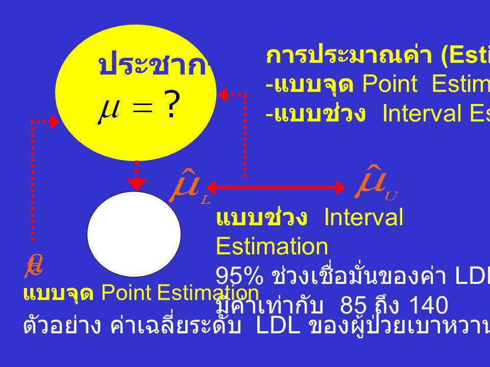 ประชากร ตัวอย่าง ค่าเฉลี่ยระดับ LDL ของผู้ป่วยเบาหวานเท่ากับ 110 แบบช่วง Interval Estimation 95% ช่วงเชื่อมั่นของค่า LDL มีค่าเท่ากับ 85 ถึง 140 แบบจุด Point Estimation การประมาณค่า (Estimation) - แบบจุด Point Estimation - แบบช่วง Interval Estimation