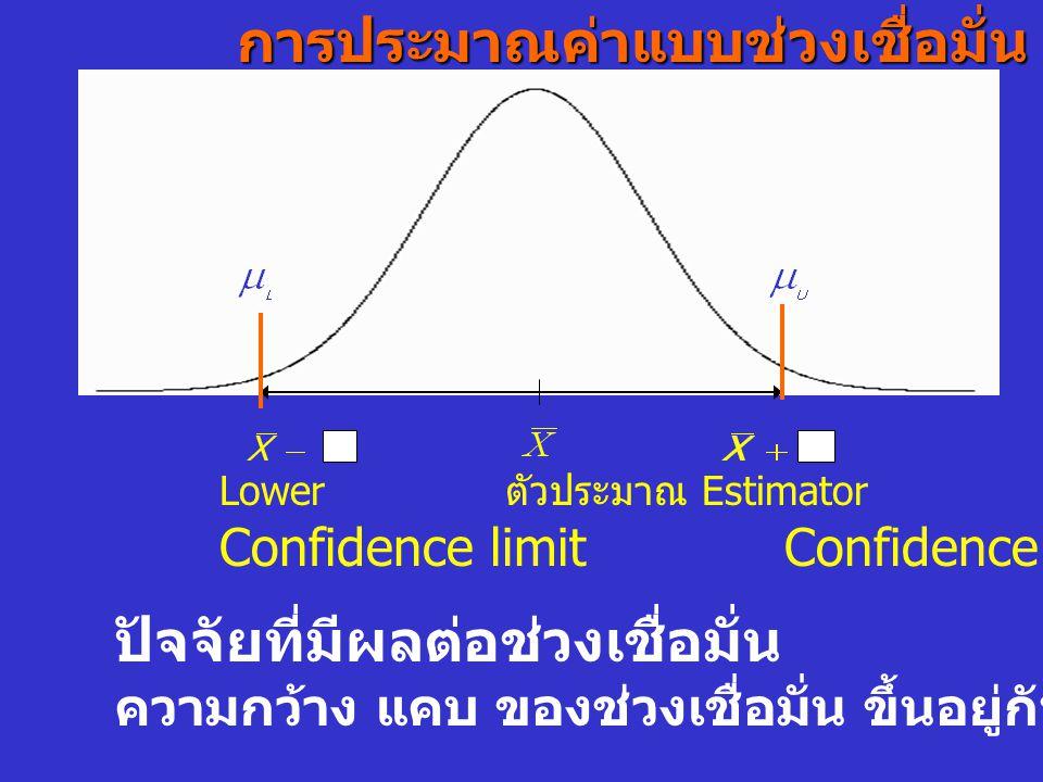 Lower ตัวประมาณ Estimator Upper Confidence limit ปัจจัยที่มีผลต่อช่วงเชื่อมั่น ความกว้าง แคบ ของช่วงเชื่อมั่น ขึ้นอยู่กับค่าอะไรบ้าง ?การประมาณค่าแบบช
