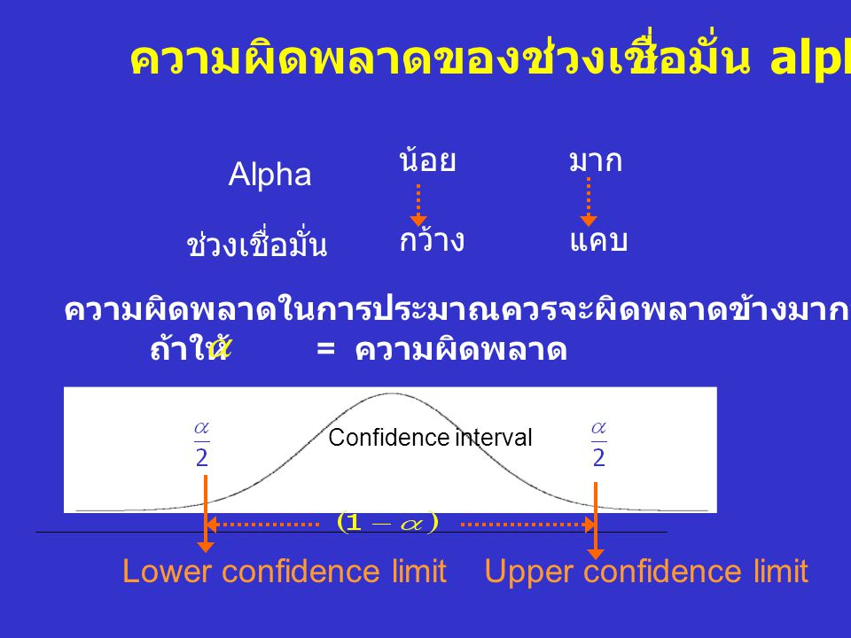 - ขั้นตอนที่ 1 หาตัวประมาณ ( ค่าเฉลี่ย = 120) - ขั้นตอนที่ 2 หา SE = - ขั้นตอนที่ 3 กำหนดความผิดพลาด 0.05 หา สัมประสิทธิ์ ความเชื่อมั่น 106.85, 133.15 ช่วงเชื่อมั่นที่ 95% ของค่าเฉลี่ย Systolic Blood Pressure มีค่าระหว่าง 106.85 ถึง 133.15 mm.Hg