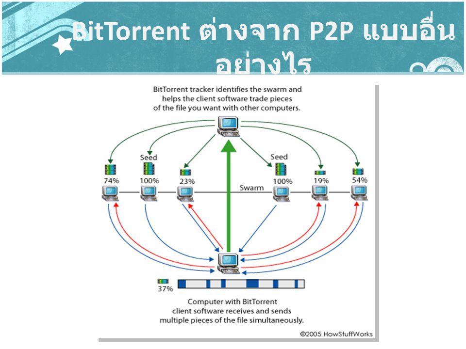 องค์ประกอบของ BitTorrent องค์ประกอบ ของ BitTorrent มีดังต่อไปนี้ ไฟล์ torrent หน้าที่แค่เพียงเก็บข้อมูลต่างๆ ของตัวไฟล์จริงๆ เช่น เก็บรายชื่อไฟล์ตัวจริง, เก็บข้อมูลชิ้นส่วนขนาดไฟล์, ชื่อผู้สร้างไฟล์ torrent ขึ้นมา ซึ่ง ไฟล์ *.torrent จะมีขนาดไม่กี่ สิบ kb เท่านั้น