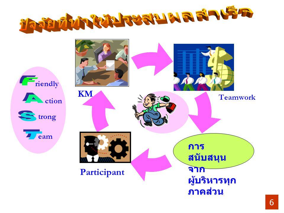 Participant Teamwork KM eam ction trong การ สนับสนุน จาก ผู้บริหารทุก ภาคส่วน riendly 6