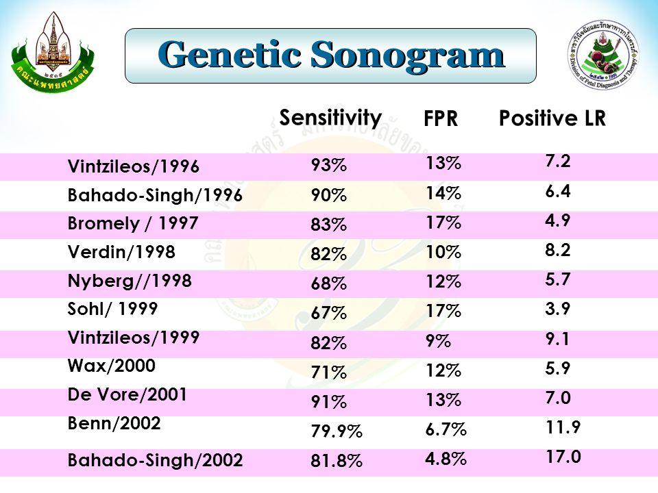 Genetic Sonogram Vintzileos/1996 Bahado-Singh/1996 Bromely / 1997 Verdin/1998 Nyberg//1998 Sohl/ 1999 Vintzileos/1999 Wax/2000 De Vore/2001 Benn/2002 Bahado-Singh/2002 93% 90% 83% 82% 68% 67% 82% 71% 91% 79.9% 81.8% 13% 14% 17% 10% 12% 17% 9% 12% 13% 6.7% 4.8% 7.2 6.4 4.9 8.2 5.7 3.9 9.1 5.9 7.0 11.9 17.0 Sensitivity FPR Positive LR