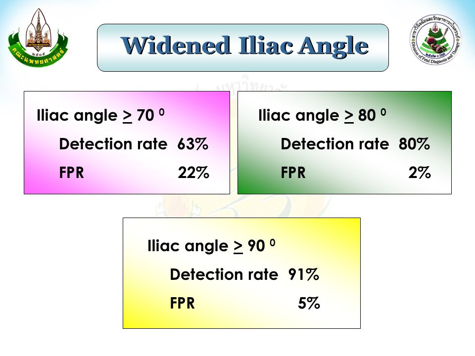 Iliac angle > 70 0 Detection rate 63% FPR 22% Iliac angle > 80 0 Detection rate 80% FPR 2% Iliac angle > 90 0 Detection rate 91% FPR 5%