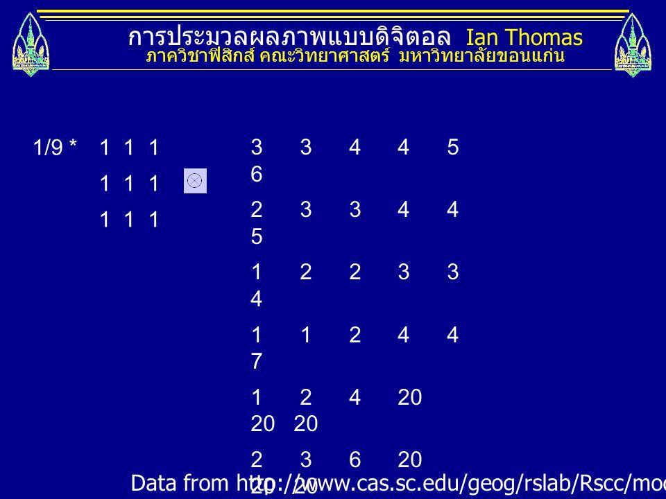 การประมวลผลภาพแบบดิจิตอล Ian Thomas ภาควิชาฟิสิกส์ คณะวิทยาศาสตร์ มหาวิทยาลัยขอนแก่น 1/9 * 1 1 1 1 1 1 3 3 4 4 5 6 2 3 3 4 4 5 1 2 2 3 3 4 1 1 2 4 4 7 1 2 4 20 20 20 2 3 6 20 20 20 2 3 4 20 20 20....
