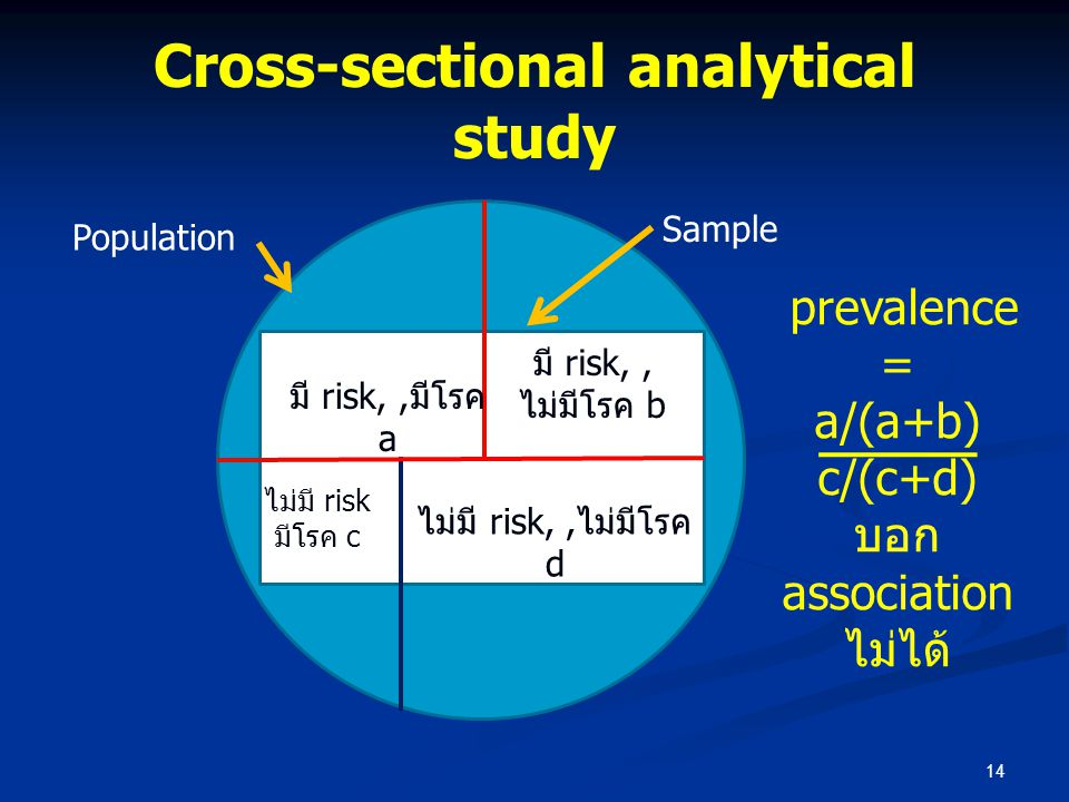 Cross-sectional analytical study 14 มี risk,,มีโรค a ไม่มี risk,,ไม่มีโรค d ไม่มี risk มีโรค c มี risk,, ไม่มีโรค b Sample Population prevalence = a/(
