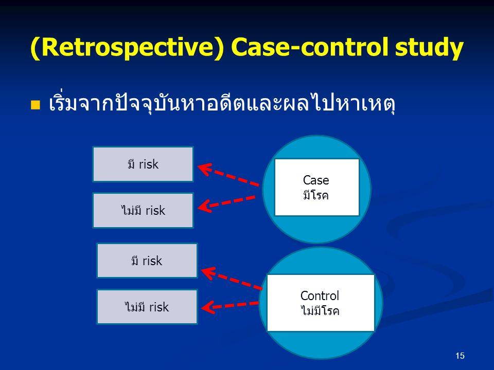 (Retrospective) Case-control study เริ่มจากปัจจุบันหาอดีตและผลไปหาเหตุ 15 Case มีโรค Control ไม่มีโรค มี risk ไม่มี risk มี risk ไม่มี risk