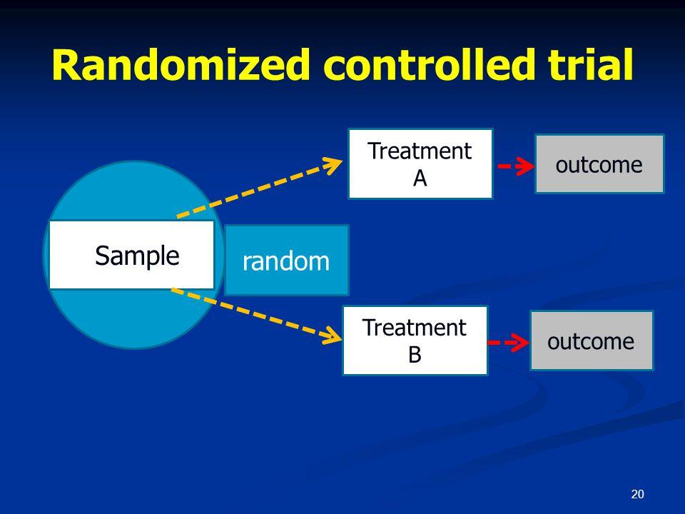 Randomized controlled trial 20 sSample random Treatment A Treatment B outcome