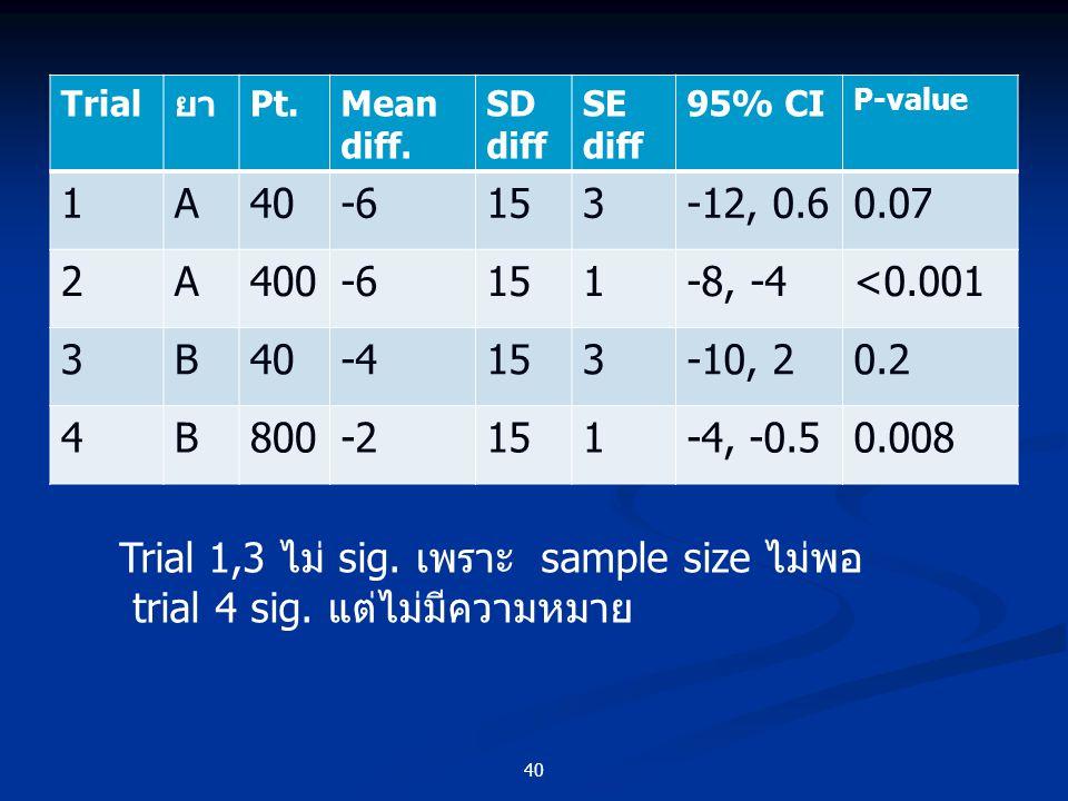 40 TrialยาPt.Mean diff. SD diff SE diff 95% CI P-value 1A40-6153-12, 0.60.07 2A400-6151-8, -4<0.001 3B40-4153-10, 20.2 4B800-2151-4, -0.50.008 Trial 1