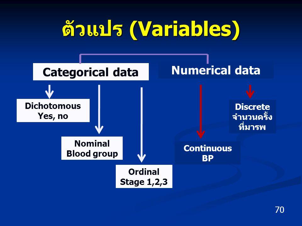 ตัวแปร (Variables) 70 Categorical data Numerical data Dichotomous Yes, no Nominal Blood group Ordinal Stage 1,2,3 Continuous BP Discrete จำนวนครั้ง ที