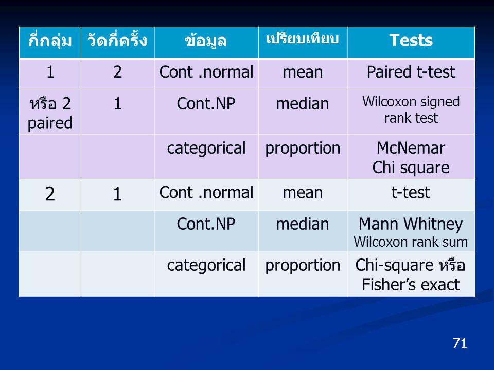 71 กี่กลุ่มวัดกี่ครั้งข้อมูล เปรียบเทียบ Tests 12Cont.normalmeanPaired t-test หรือ 2 paired 1Cont.NPmedian Wilcoxon signed rank test categoricalpropor