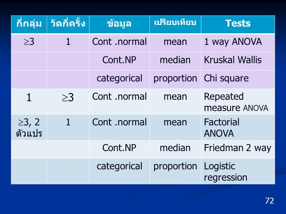 72 กี่กลุ่มวัดกี่ครั้งข้อมูล เปรียบเทียบ Tests 33 1Cont.normalmean1 way ANOVA Cont.NPmedianKruskal Wallis categoricalproportionChi square 1 33 Con