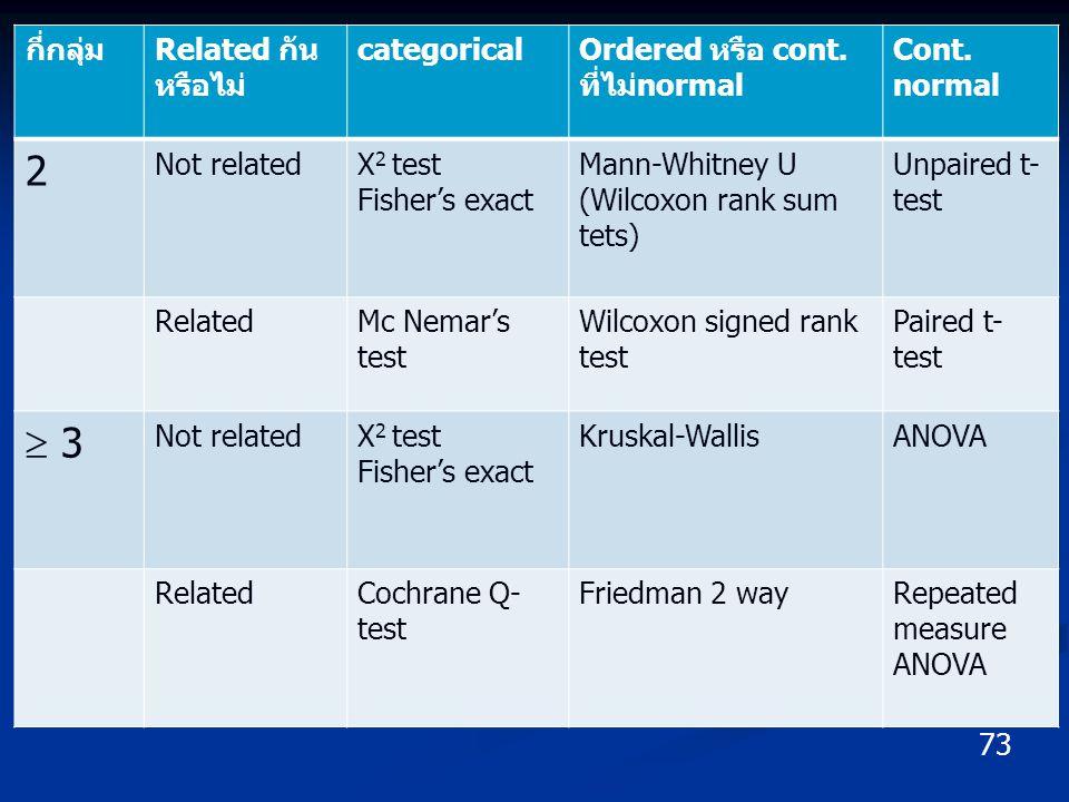 73 กี่กลุ่มRelated กัน หรือไม่ categoricalOrdered หรือ cont. ที่ไม่normal Cont. normal 2 Not relatedX 2 test Fisher's exact Mann-Whitney U (Wilcoxon r