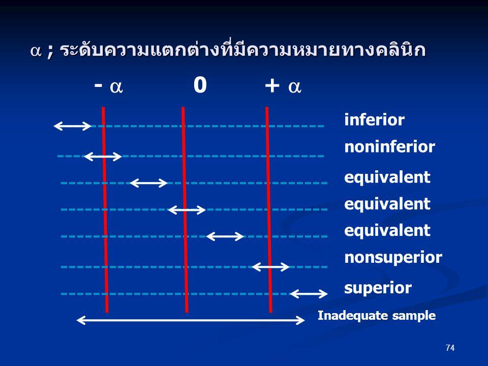 74 -  0 +  inferior noninferior equivalent nonsuperior superior equivalent  ; ระดับความแตกต่างที่มีความหมายทางคลินิก Inadequate sample