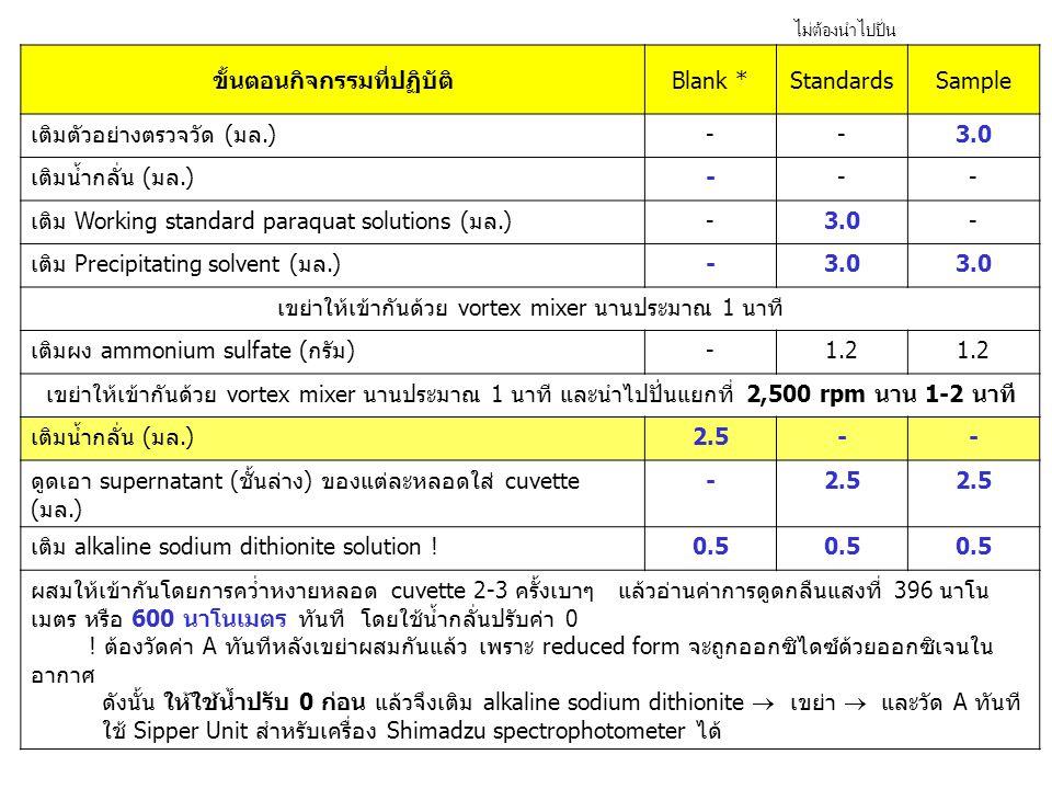 ขั้นตอนกิจกรรมที่ปฏิบัติBlank *StandardsSample เติมตัวอย่างตรวจวัด (มล.)--3.0 เติมน้ำกลั่น (มล.)--- เติม Working standard paraquat solutions (มล.)-3.0