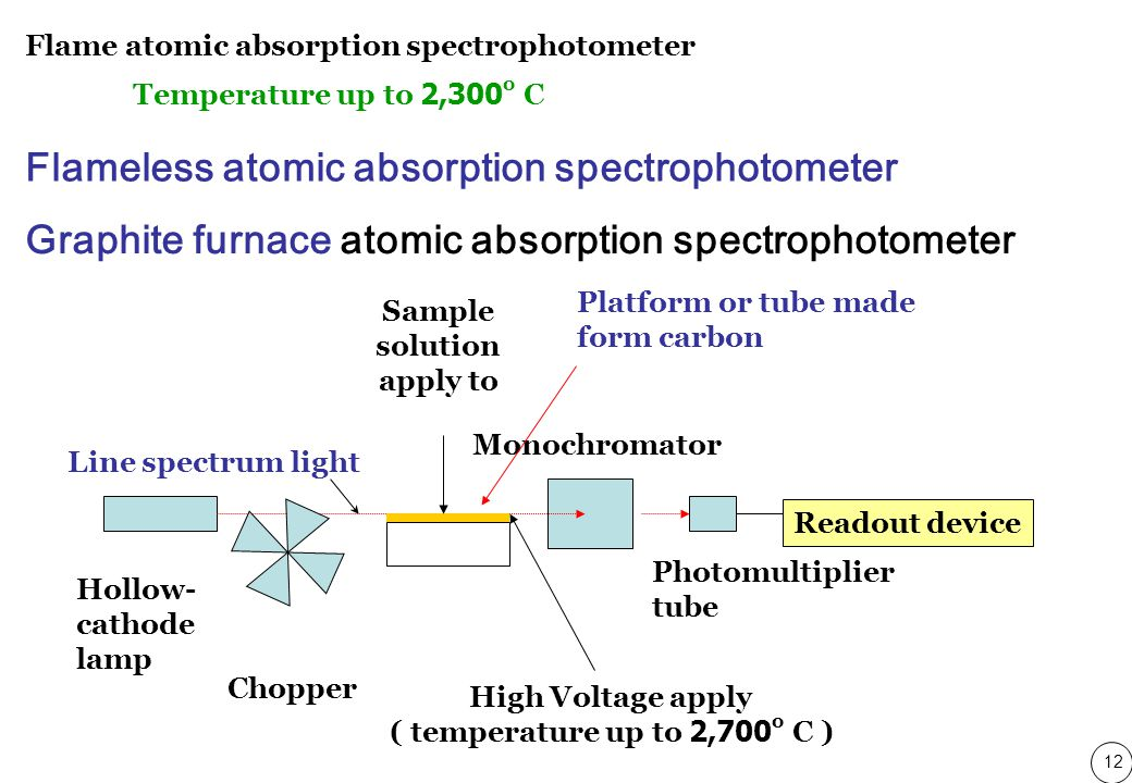 12 Hollow- cathode lamp Chopper Monochromator Photomultiplier tube Readout device Sample solution apply to Line spectrum light High Voltage apply ( temperature up to 2,700 o C ) Graphite furnace atomic absorption spectrophotometer Platform or tube made form carbon Flame atomic absorption spectrophotometer Temperature up to 2,300 o C Flameless atomic absorption spectrophotometer