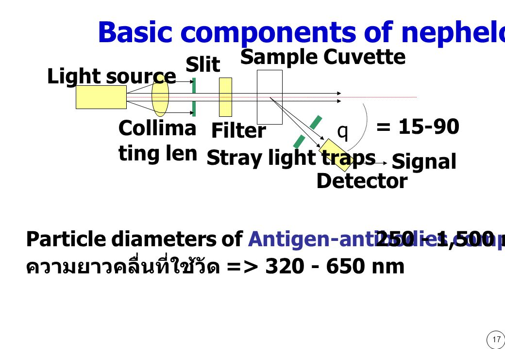 17 Particle diameters of Antigen-antibodies complex :250 - 1,500 nm ความยาวคลื่นที่ใช้วัด => 320 - 650 nm = 15-90 Light source Collima ting len Slit Filter Sample Cuvette Stray light traps Detector Signal q Basic components of nephelometer