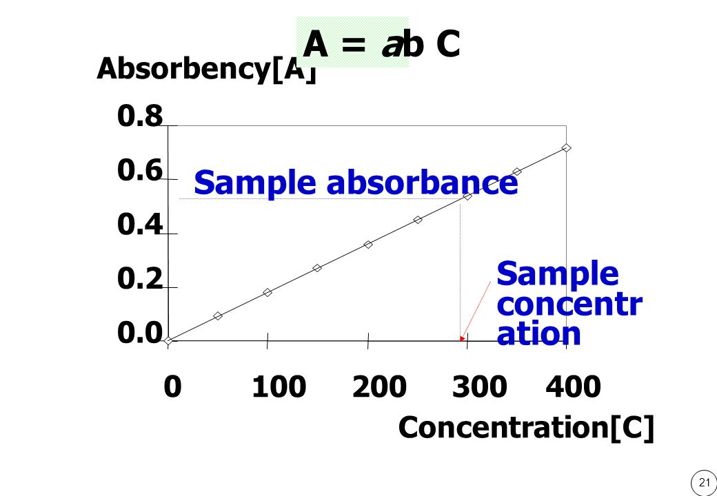 21 0.0 0.2 0.4 0.6 0.8 0 100200300400 Absorbency[A] Concentration[C] A = ab C Sample absorbance Sample concentr ation