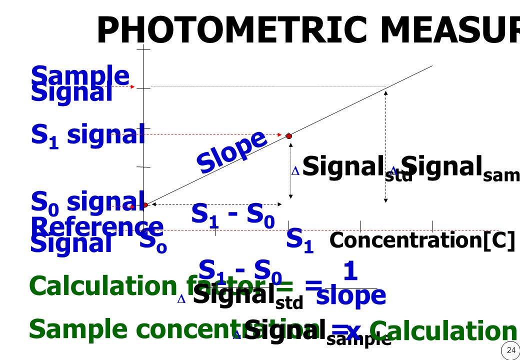24 S 1 - S 0 SoSo Concentration[C] S1S1 Reference Signal S 0 signal S 1 signal Sample Signal Slope  Signal std  Signal sample Calculation factor = S 1 - S 0  Signal std Sample concentration =  Signal sample x Calculation factor = 1 slope PHOTOMETRIC MEASUREMNT