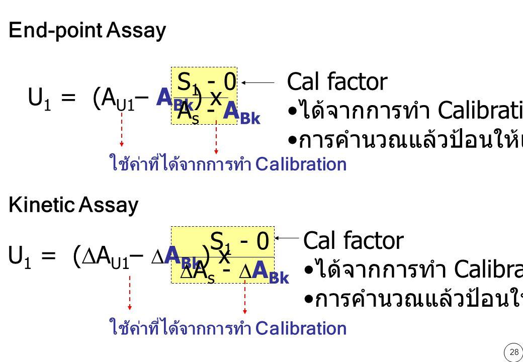 28 U 1 = (A U1 – A Bk ) x S 1 - 0 A s - A Bk Cal factor ได้จากการทำ Calibration การคำนวณแล้วป้อนให้เครื่อง U 1 = (  A U1 –  A Bk ) x S 1 - 0  A s -  A Bk Cal factor ได้จากการทำ Calibration การคำนวณแล้วป้อนให้เครื่อง End-point Assay Kinetic Assay ใช้ค่าที่ได้จากการทำ Calibration