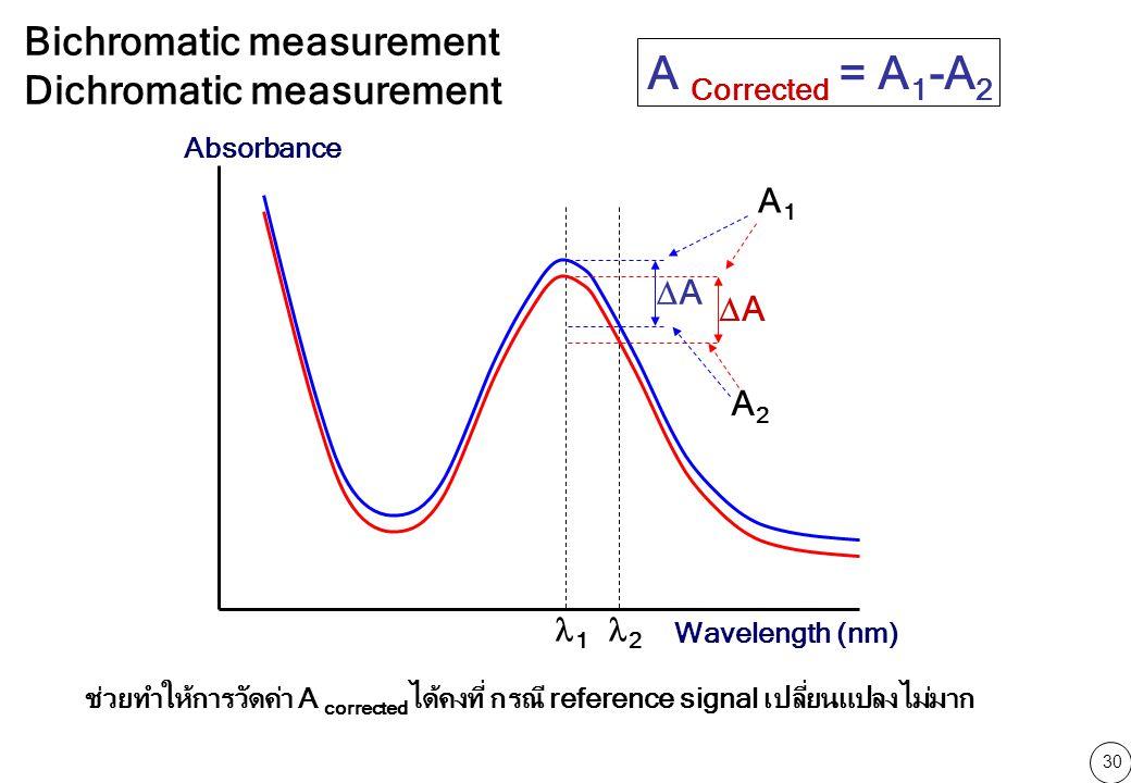 30 AA AA 1 2 Wavelength (nm) Absorbance Bichromatic measurement Dichromatic measurement A1A1 A2A2 A Corrected = A 1 -A 2 ช่วยทำให้การวัดค่า A corrected ได้คงที่ กรณี reference signal เปลี่ยนแปลงไม่มาก