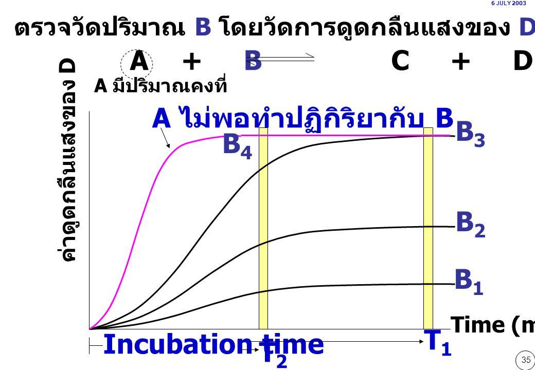 35 A + B  C + D ค่าดูดกลืนแสงของ D Time (min) ตรวจวัดปริมาณ B โดยวัดการดูดกลืนแสงของ D [ End-point assay ] A มีปริมาณคงที่ B1B1 B2B2 B3B3 B4B4 6 JULY 2003 T1T1 T2T2 A ไม่พอทำปฏิกิริยากับ B Incubation time