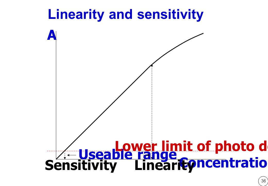 36 A Concentration Linearity and sensitivity SensitivityLinearity Useable range Lower limit of photo detector