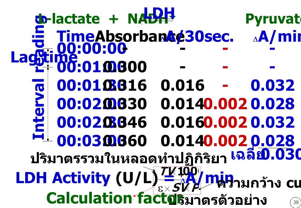 39 TimeAbsorbance 00:00:00 00:01:00 00:01:30 00:02:00 00:02:30 00:03:00 - 0.300 0.316 0.330 0.346 0.360 - 0.016 0.014 0.016 0.014  A/30sec.