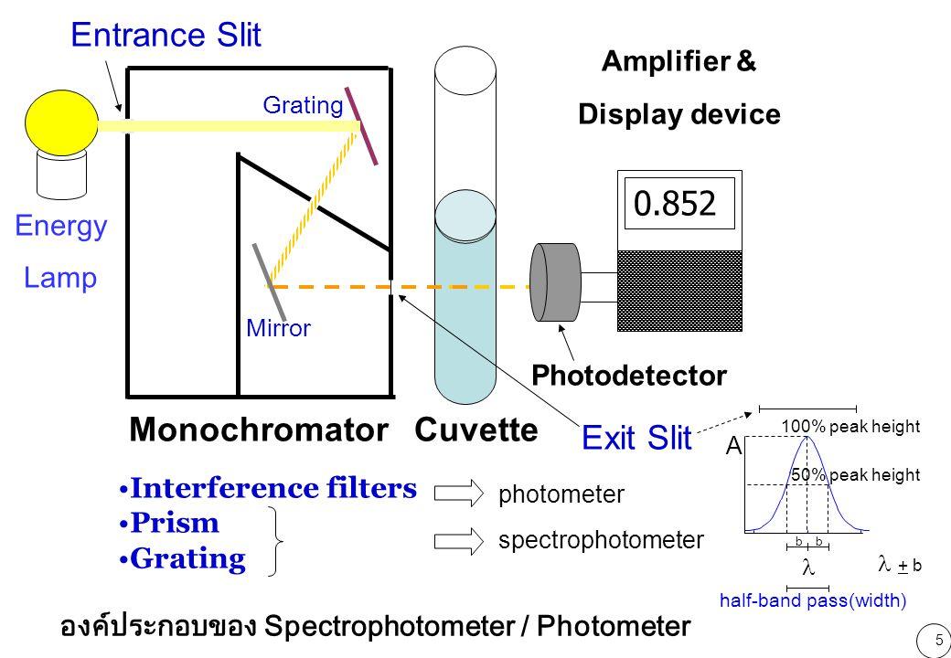 6 Monochromator Photo detector photo detector แบบ diode array
