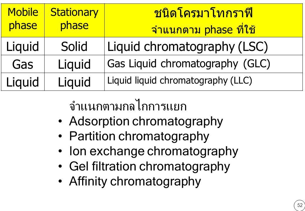 52 Mobile phase Stationary phase ชนิดโครมาโทกราฟี จำแนกตาม phase ที่ใช้ LiquidSolidLiquid chromatography (LSC) GasLiquid Gas Liquid chromatography (GLC) Liquid Liquid liquid chromatography (LLC) จำแนกตามกลไกการแยก Adsorption chromatography Partition chromatography Ion exchange chromatography Gel filtration chromatography Affinity chromatography