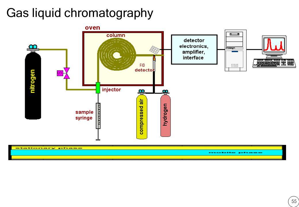 55 Gas liquid chromatography