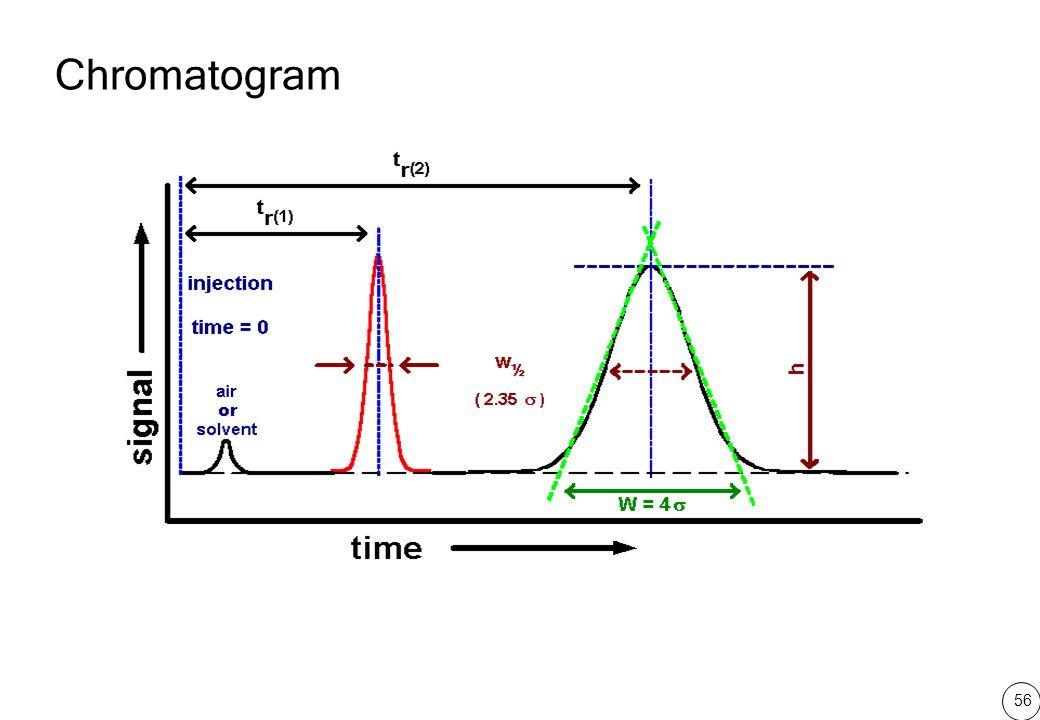 56 Chromatogram