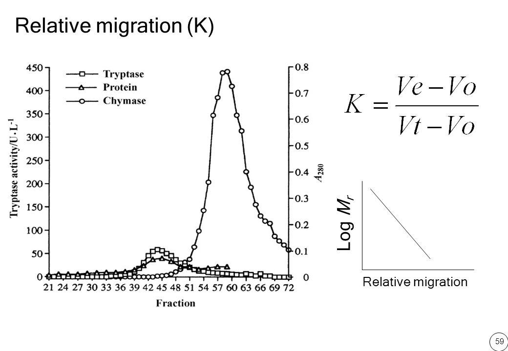 59 Relative migration (K) Log M r Relative migration