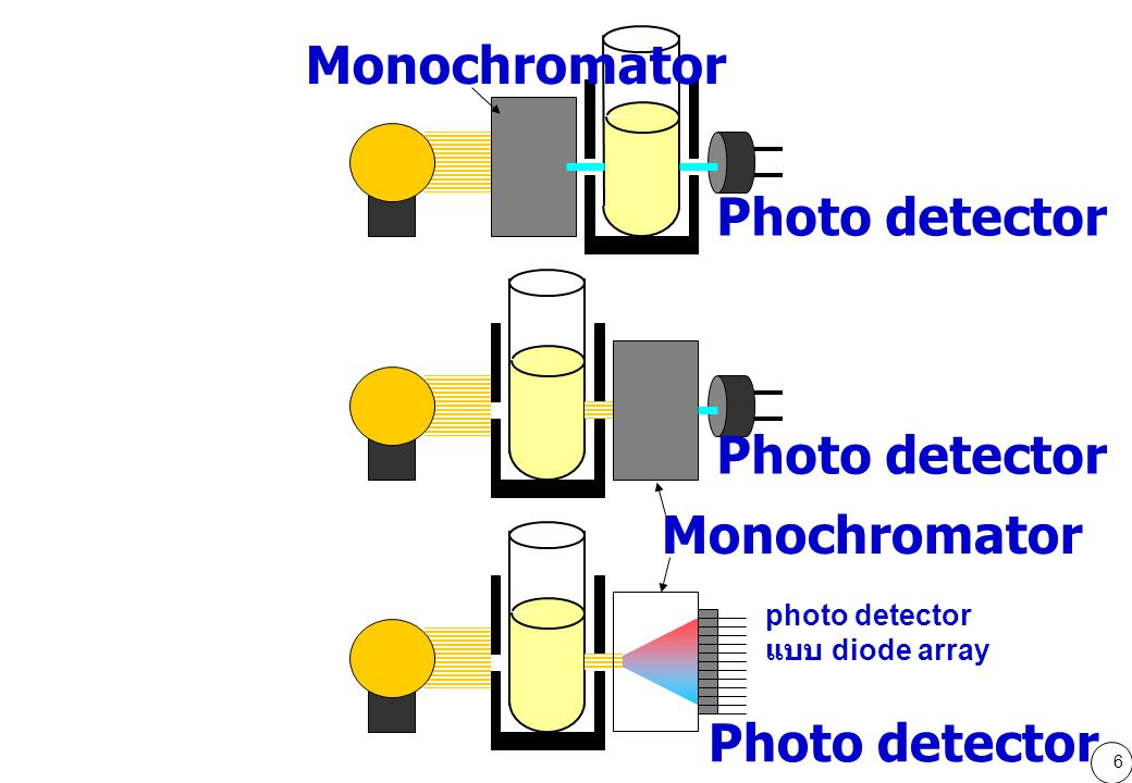 6 Monochromator Photo detector photo detector แบบ diode array