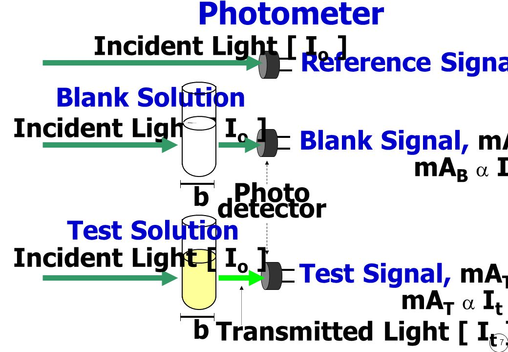 8 6 JULY 2003 b = ความกว้าง / ระยะทางที่แสงผ่าน Incident Light [ I o ]Transmitted Light [ I t ] C = ความเข้มข้นของสารละลาย Beer and Lambert's Law Absorption (A)  b.
