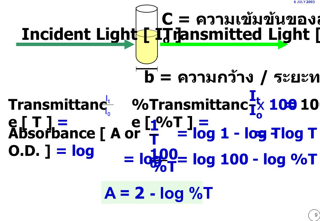 40 Lag timeInterval reading time 6 JULY 2003 Kinetic assay Time A LDH L-lactate + NADH + Pyruvate + NADH Substrate depletion reaction มีปริมาณคงที่ High Abs limit Delta Abs limit blank  A/min limit