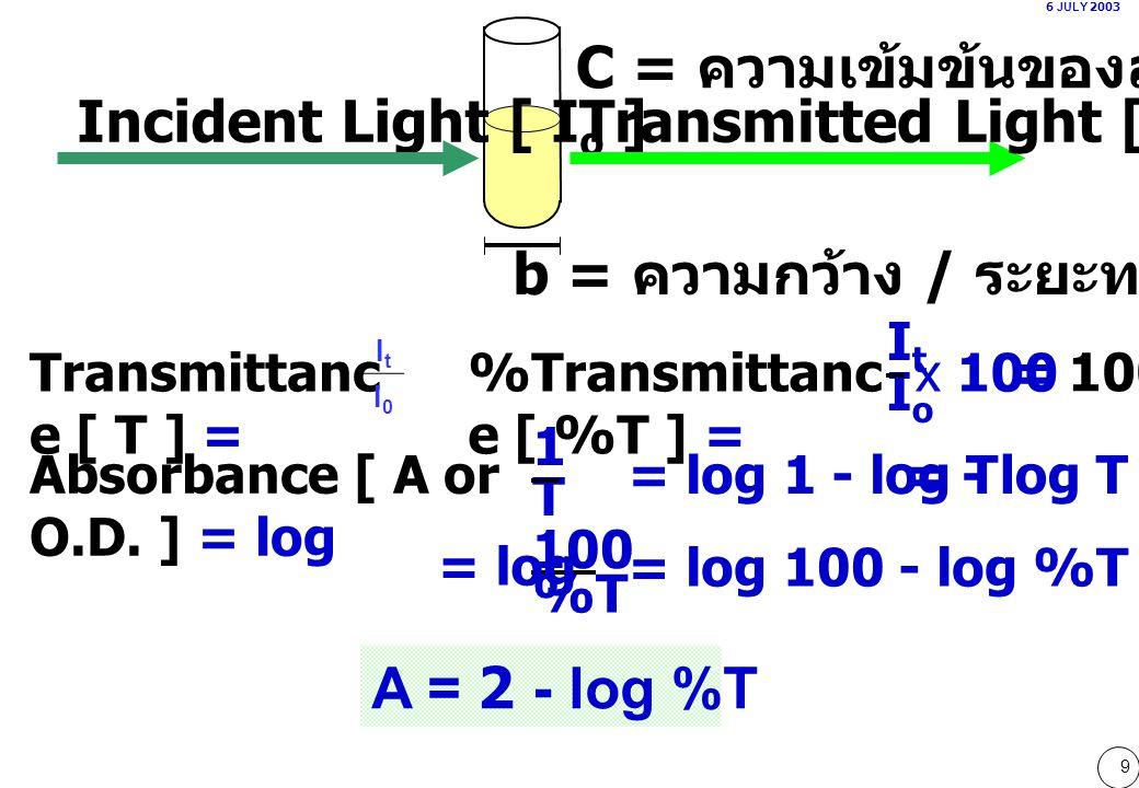 9 6 JULY 2003 b = ความกว้าง / ระยะทางที่แสงผ่าน Incident Light [ I o ]Transmitted Light [ I t ] Transmittanc e [ T ] = %Transmittanc e [ %T ] = Absorbance [ A or O.D.
