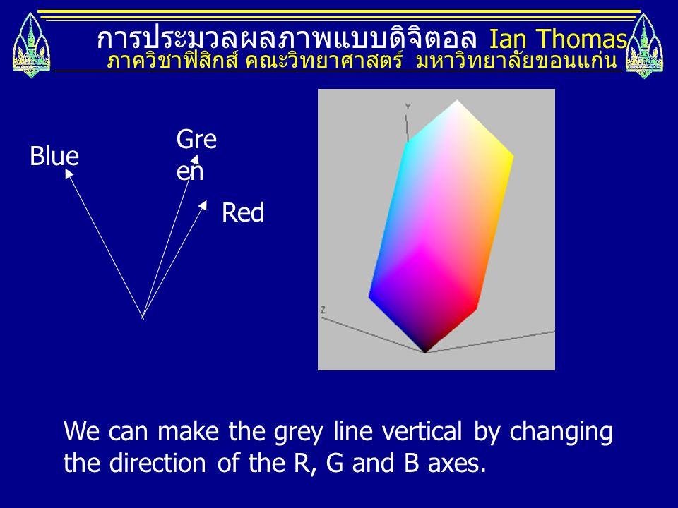 การประมวลผลภาพแบบดิจิตอล Ian Thomas ภาควิชาฟิสิกส์ คณะวิทยาศาสตร์ มหาวิทยาลัยขอนแก่น We can make the grey line vertical by changing the direction of the R, G and B axes.
