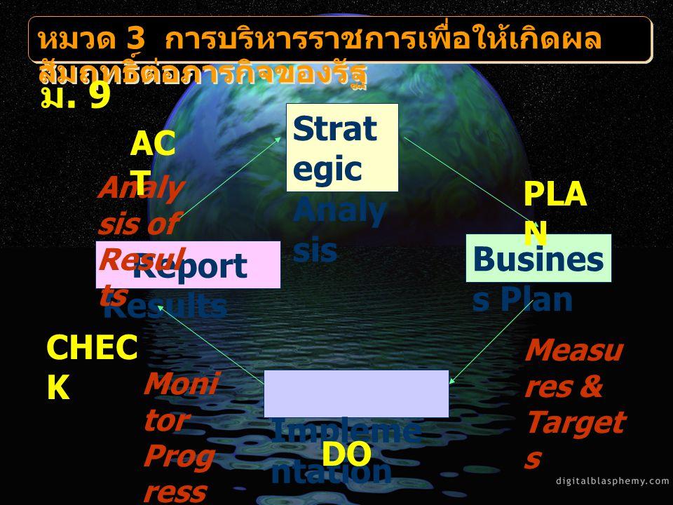 Strat egic Analy sis Busines s Plan Impleme ntation Report Results Measu res & Target s Moni tor Prog ress Analy sis of Resul ts PLA N DO CHEC K AC T หมวด 3 การบริหารราชการเพื่อให้เกิดผล สัมฤทธิ์ต่อภารกิจของรัฐ ม.