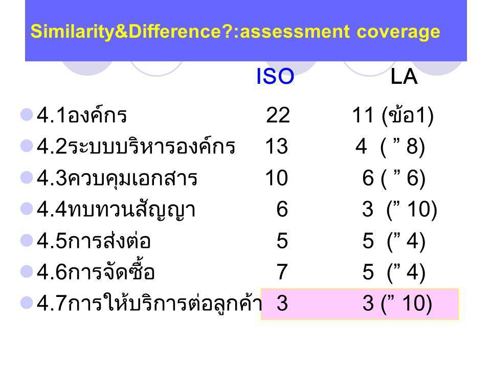 4.1องค์กร 22 11 (ข้อ1) 4.2ระบบบริหารองค์กร13 4 ( 8) 4.3ควบคุมเอกสาร 106 ( 6) 4.4ทบทวนสัญญา 6 3 ( 10) 4.5การส่งต่อ 55 ( 4) 4.6การจัดซื้อ 75 ( 4) 4.7การให้บริการต่อลูกค้า 33 ( 10) Similarity&Difference?:assessment coverage ISO LA