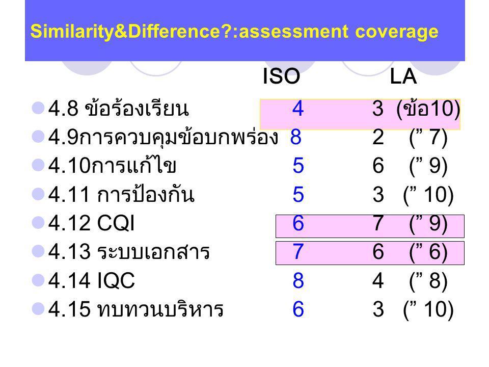 4.8 ข้อร้องเรียน 4 3 (ข้อ10) 4.9การควบคุมข้อบกพร่อง 82 ( 7) 4.10การแก้ไข 56 ( 9) 4.11 การป้องกัน 53 ( 10) 4.12 CQI 67 ( 9) 4.13 ระบบเอกสาร 76 ( 6) 4.14 IQC 84 ( 8) 4.15 ทบทวนบริหาร 63 ( 10) Similarity&Difference?:assessment coverage ISO LA