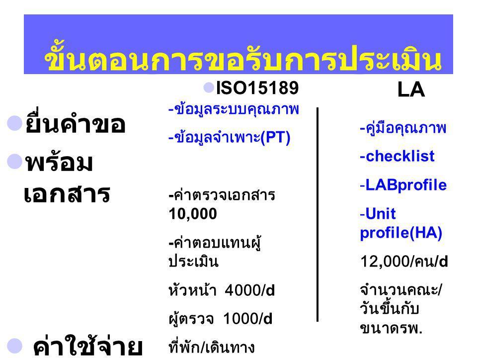 ขั้นตอนการขอรับการประเมิน ยื่นคำขอ พร้อม เอกสาร ค่าใช้จ่าย LA ISO15189 - ข้อมูลระบบคุณภาพ - ข้อมูลจำเพาะ (PT) - ค่าตรวจเอกสาร 10,000 - ค่าตอบแทนผู้ ประเมิน หัวหน้า 4000/d ผู้ตรวจ 1000/d ที่พัก / เดินทาง - คู่มือคุณภาพ -checklist -LABprofile -Unit profile(HA) 12,000/ คน /d จำนวนคณะ / วันขึ้นกับ ขนาดรพ.
